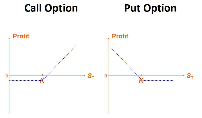 esempio   negoziazione di opzioni