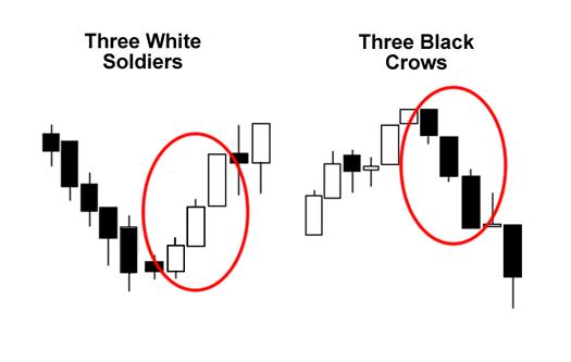 Strategia tre soldati opzioni binarie