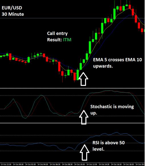Strategie opzioni binarie simple RSI EMA