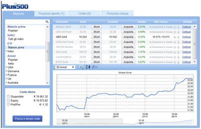 Trading ETF strategia