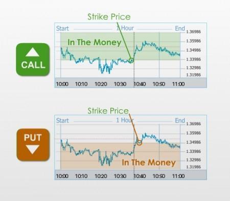trading opzioni binarie semplice