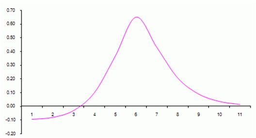 Diffusione a tempo opzioni binarie