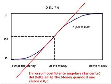 Opzioni Delta