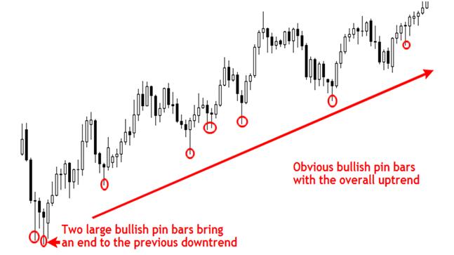 Pin Bar setup strategia trading