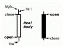 Potente candlestick opzionibinarie