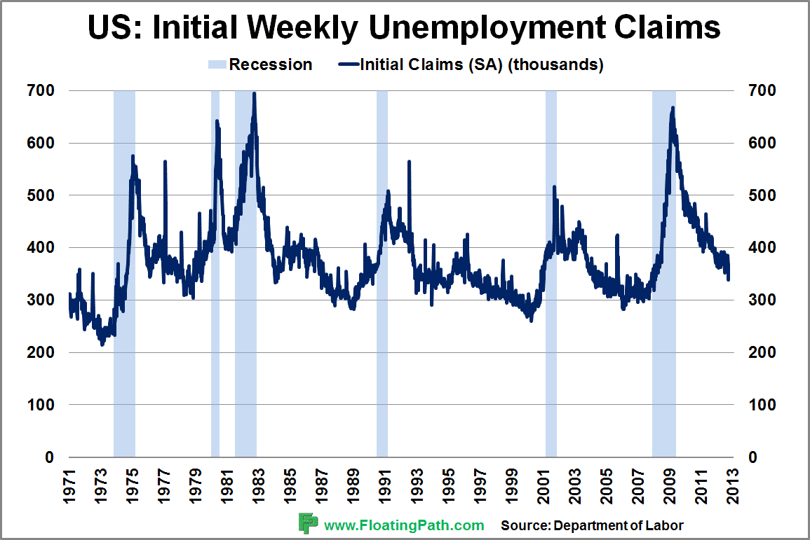 US jobless claim