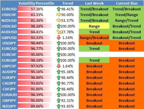 percentili volatilita