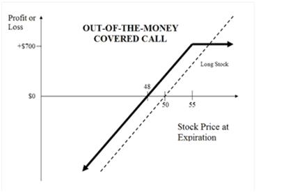 trading coperto forex
