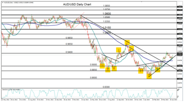 analisi live aud usd