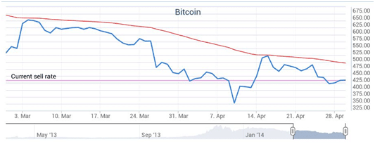 fare soldi bitcoin sistema 3