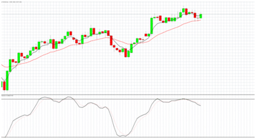 Grafico forex on line