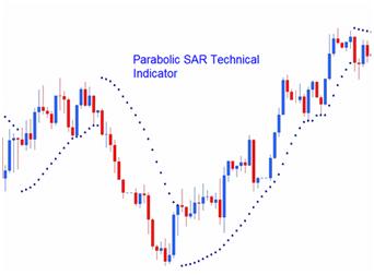 movimenti parabolici
