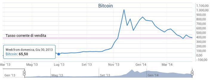 si guadagna con i bitcoin