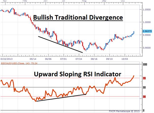 indicatoredivergenza2