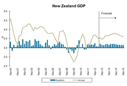 new zeeland GDP