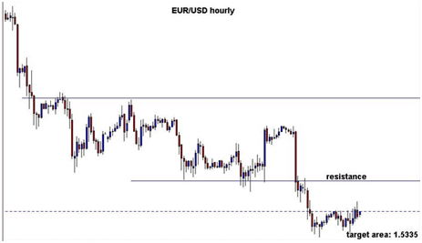 news forex eur usd
