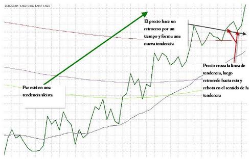 sistema tradingonline