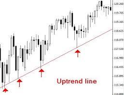 linee tendenza trading