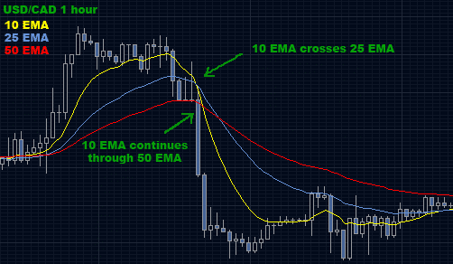 Fast moving averages crossover