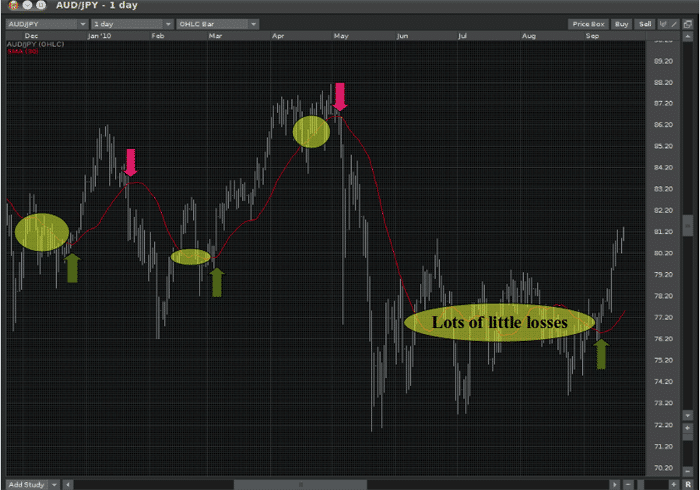 strategia forex in the send