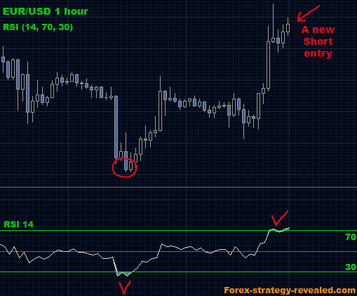 strategia rsi hight low forex