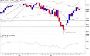 Analisi tecnica segnali trading s&p500 indicatori 30/10/2014