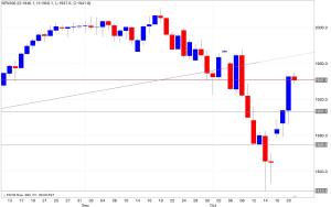 Analisi tecnica segnali trading s&p 500 22/10/2014