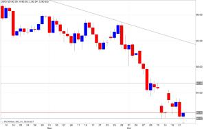 Analisi tecnica segnali di trading petrolio 23/10/2014
