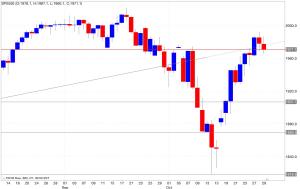 Analisi tecnica segnali trading s&p 500 30/10/2014