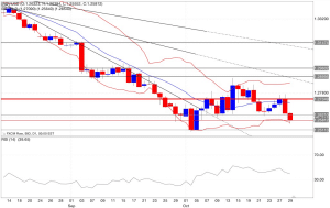 Analisi tecnica segnali trading eur/usd indicatori 30/10/2014