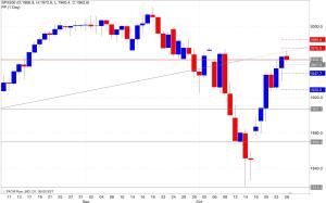 Analisi pivot point s&p500 27/10/2014