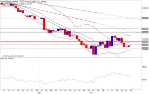 Analisi tecnica segnali trading eur/usd indicatori 27/10/2014
