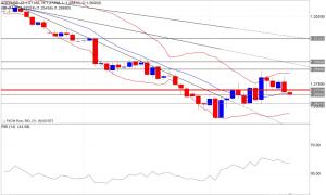 Analisi tecnica segnali trading eur/usd indicatori 22/10/2014