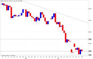 Analisi tecnica segnali trading petrolio 24/10/2014