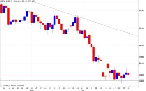 Analisi tecnica segnali trading petrolio 30/10/2014