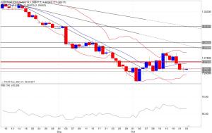 Analisi tecnica segnali trading eur/usd indicatori 24/10/2014