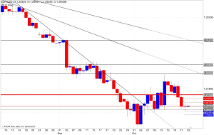 Analisi pivot point eur/usd 24/10/2014