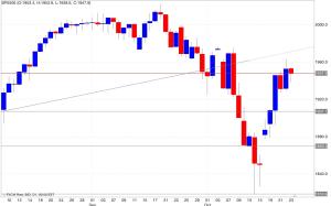 Analisi tecnica segnali trading s&p500 24/10/2014