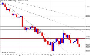 Analisi tecnica segnali trading 30/10/2014