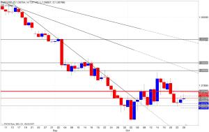 Analisi pivot point eur/usd 27/10/2014