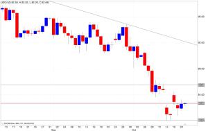 Analisi tecnica segnali trading petrolio 22/10/2014