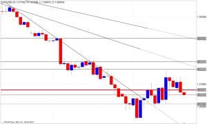 Analisi tecnica segnali trading eur/usd 22/10/2014
