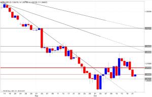 Analisi tecnica segnali di trading eur/usd 23/10/2014