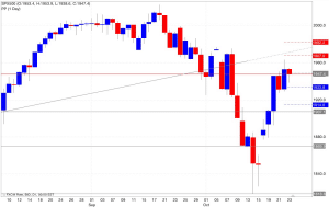 Analisi pivot point s&p500 24/10/2014