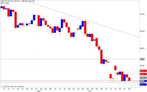 Analisi pivot point petrolio 27/10/2014