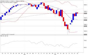 Analisi tecnica segnali trading s&p500 indicatori 24/10/2014