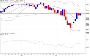 Analisi tecnica segnali di trading s&p500 indicatori 23/10/2014