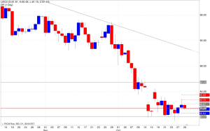Analisi pivot point petrolio 30/10/2014