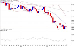 Analisi tecnica segnali trading petrolio indicatori 24/10/2014