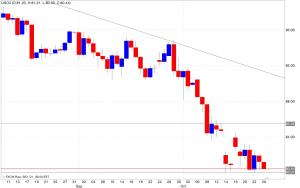 Analisi tecnica segnali trading petrolio 27/10/2014